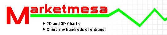 Marketmesa - Chart and Compare Stocks
