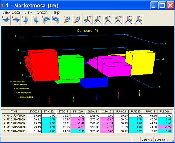 Stock Market Charting - Compare Stock Charts